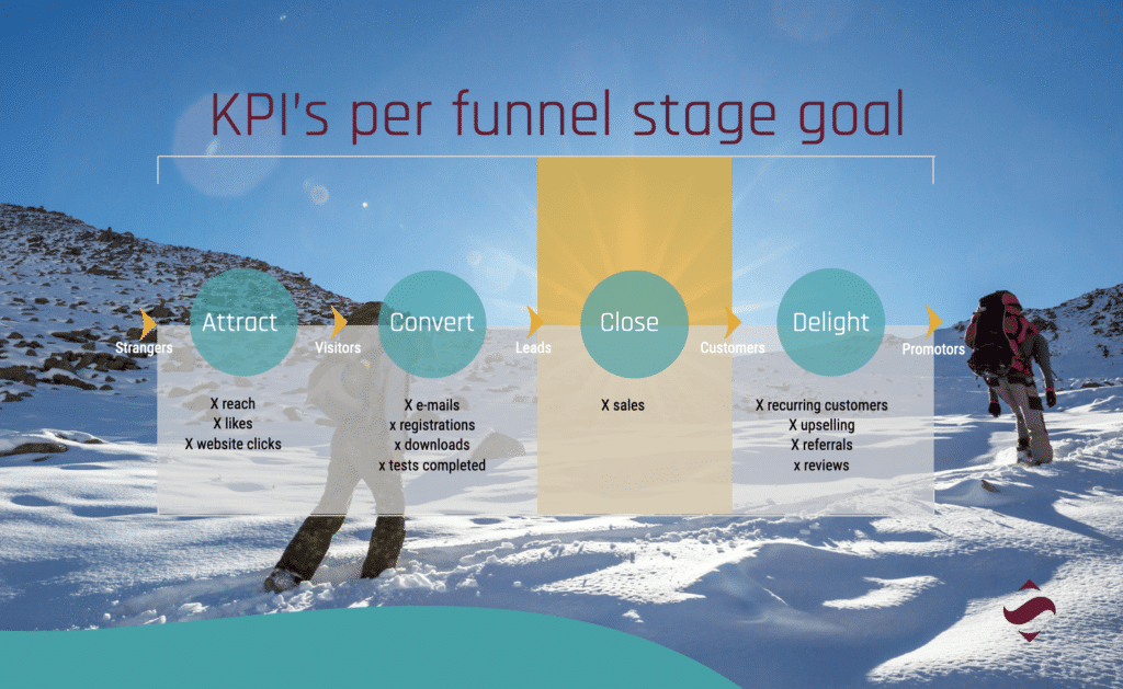 Sports Communication KPI's will differ based on the funnel stage of your goal.