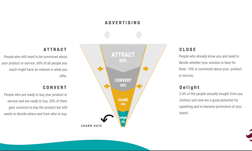Guide your customers through each step of the inbound marketing funnel by fine-tuning your marketing strategy.